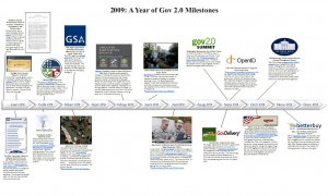Click for the 2009 Timeline of Gov 2.0