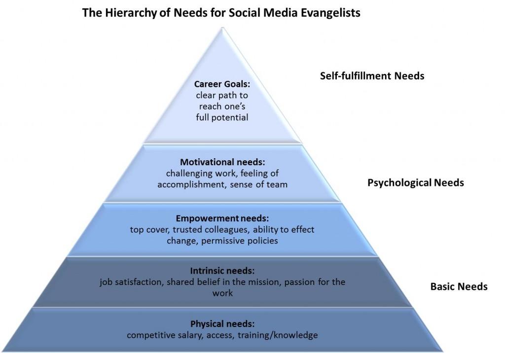 Social Media Hierarchy of Needs